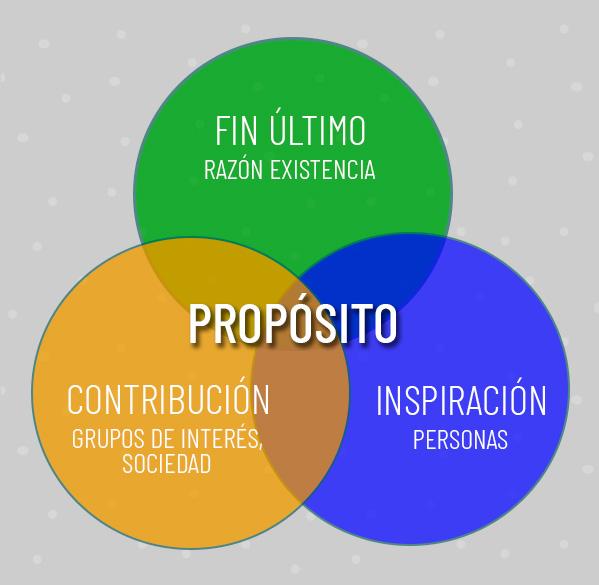 ¿Cómo definir de manera simple el propósito de tu organización?