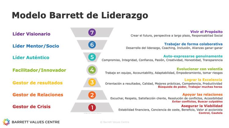 Modelo Barrett de los siete niveles de consciencia del Líder
